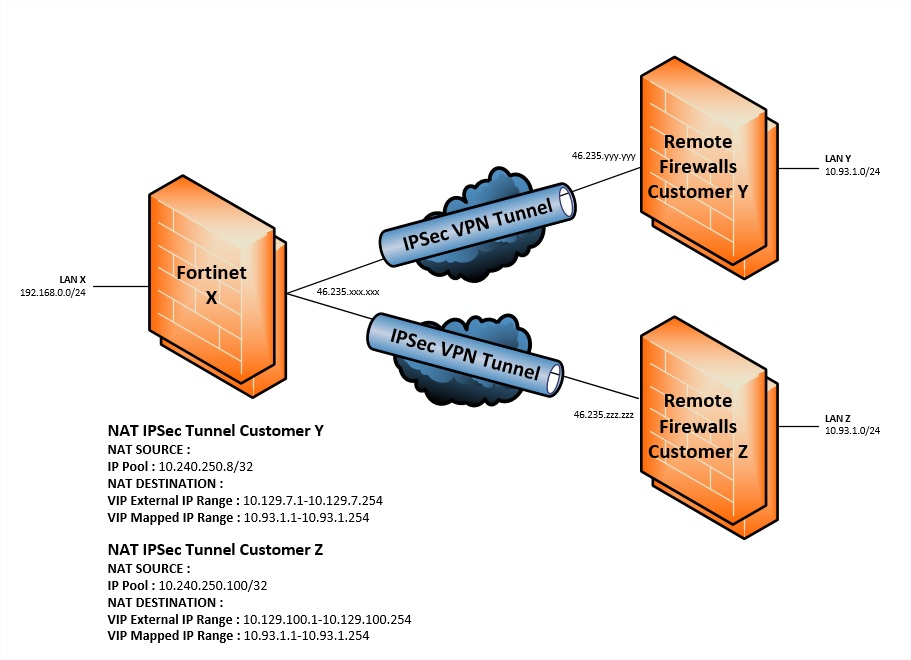 Site-to-site IPsec VPN with overlapping subnets | Fortinet Technical
